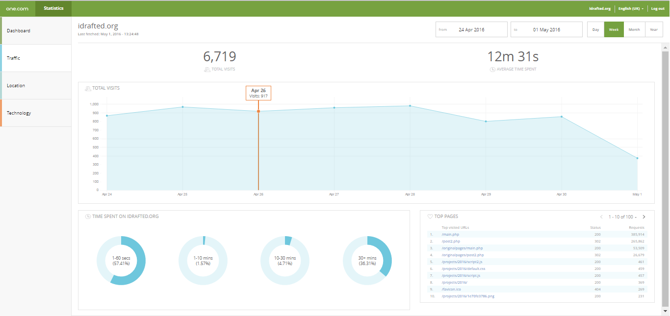 Website Activity Chart